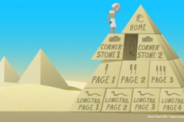 Cornerstone-content-yoast